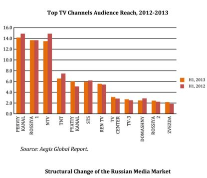 http://worldmeets.us/images/Russian-media-market_graphic.jpg
