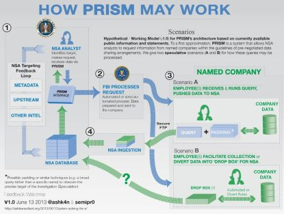 http://worldmeets.us/images/prism-chart_graphic.jpg