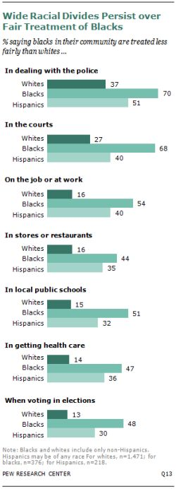 http://worldmeets.us/images/racial-divide-graphic_pew.jpg